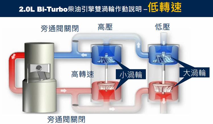 受到車迷期待的2.0升雙渦輪柴油引擎果真引進,透過一大一小渦輪機,在低、中、高轉速域都各以不同方式發揮增壓優勢,使得渦輪遲滯現象盡可能降到最少。