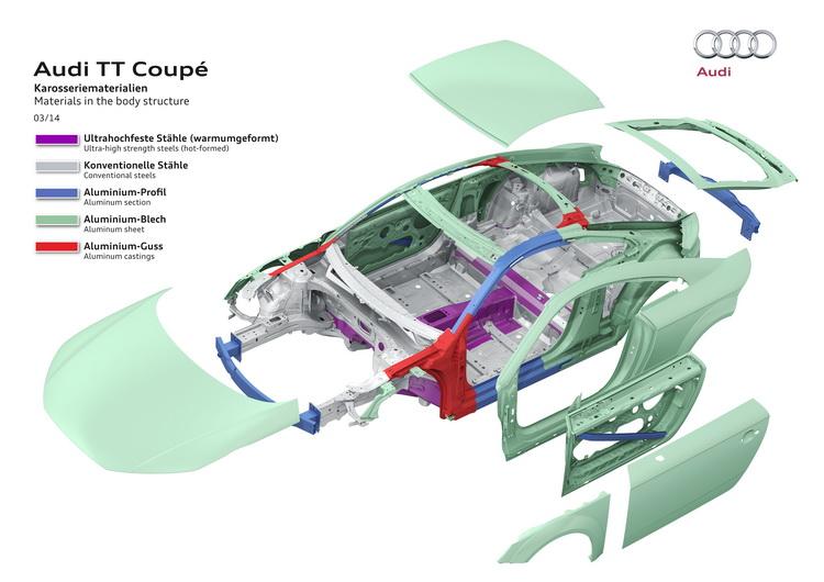 由超高強度鋼材與鋁合金材質打造的ASF車體結構是目前AUDI主要的輕量化對策