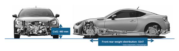 由圖中可以看到BRZ的重心距離地面的位置不過460mm,前後車身重量比也是相當漂亮的53:47。