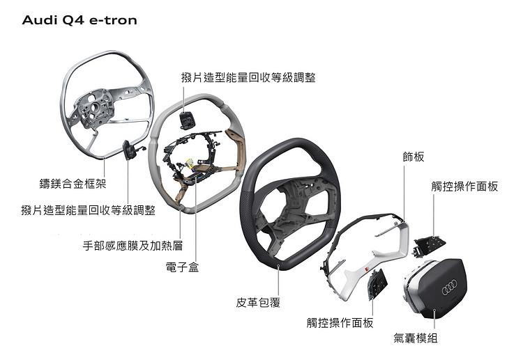 進入電動車時代,更需要先進的方向盤技術才能完全發揮科技帶來的便利。