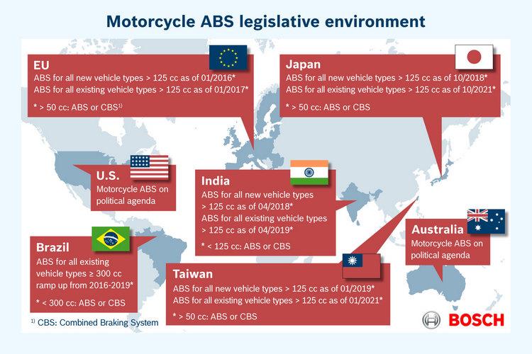 世界主要摩托車市場多已規定未來新車必須搭載ABS才能銷售。