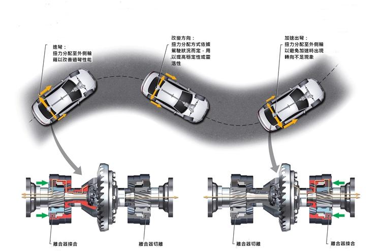 quattro四輪傳動科技獨具的安全與操控優勢,在確保行車安全之餘也能提高更好的駕乘體驗。