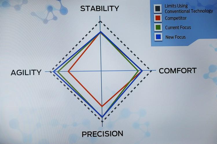 原廠自知舒適表現不如對手,因此也成為本次改良的目標之。