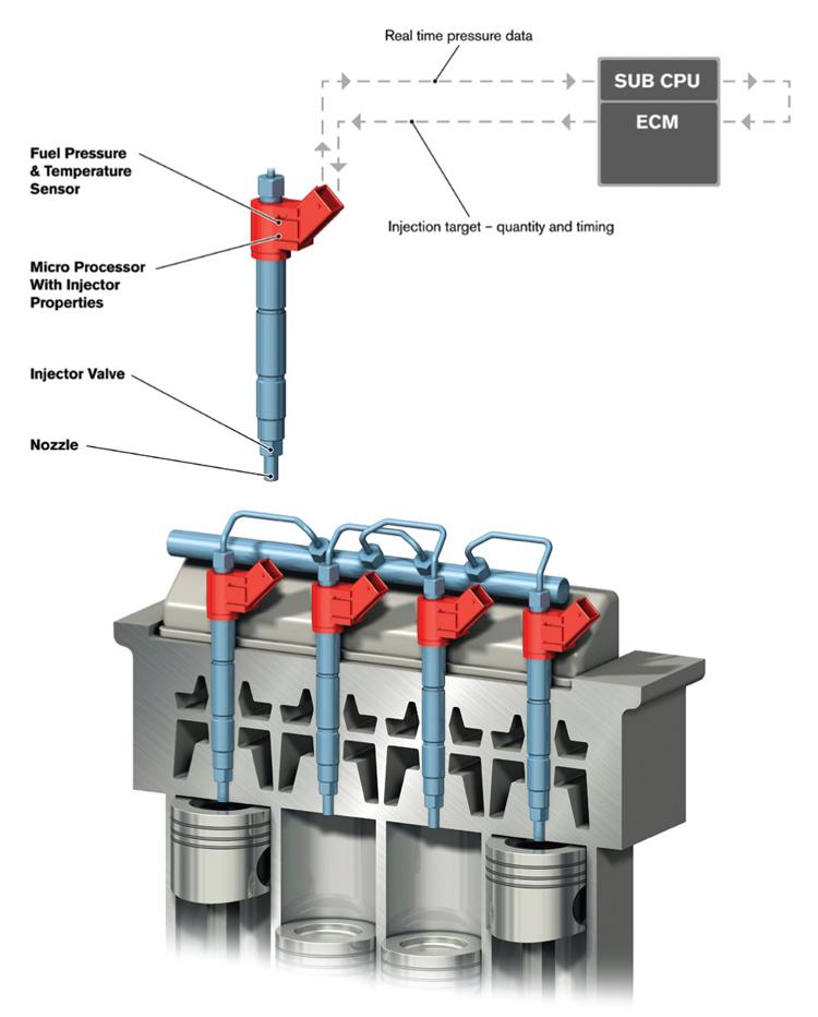 透過噴油嘴上的微晶片每缸獨立監控並控制缸內供油量,藉以提升燃油效率。