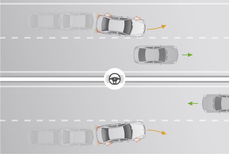主動車線保持輔助可主動啟動外側輪煞車以修正路線,避免同向或對向碰撞,方向盤也會震動以提醒駕駛人。