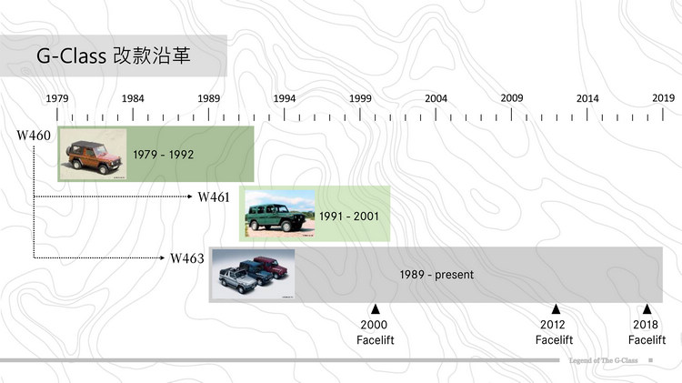 綜觀G-Class改款沿革,自軍事而生而進入民用越野訴求後,換上G-Class更強調其豪華高級化的品牌本質。