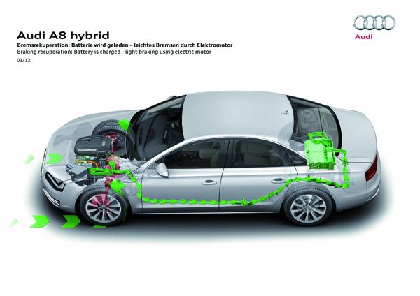當駕駛人輕踏下AUDI A8 Hybrid的煞車踏板時,實際上作動的並非車上的煞車卡鉗,取而代之的是由電動馬達以反轉方式產生阻力並同時發電,一邊減速一邊回充電力不浪費能量,是Hybrid車輛普遍皆有的一項功能。