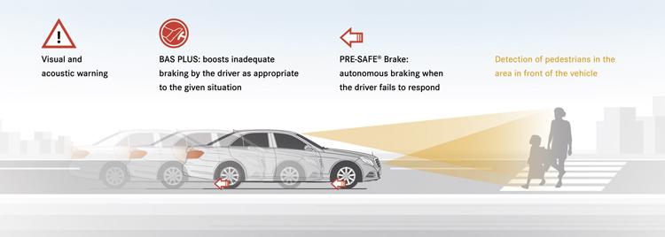在時速72公里以內,BAS PLUS與PRE-SAFE PLUS會主動偵測行人,若駕駛人有踩煞車,會進行足夠的煞車力輔助,就算駕駛人沒踩煞車,系統也會緊急控制煞車以避免碰撞。