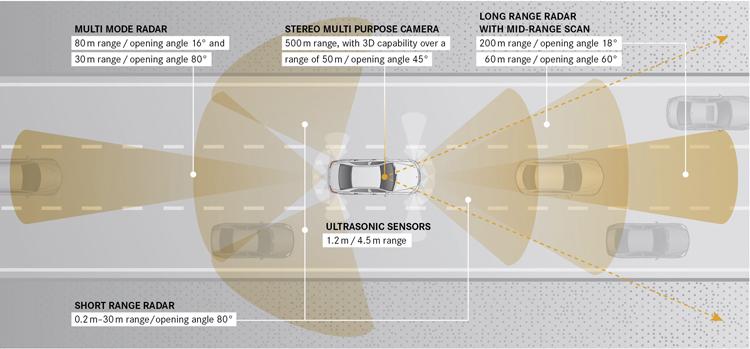 完整的主動安全輔助系統包含3D攝影機、前後長中短程雷達與超音波感應器,可惜目前某些雷達波段台灣尚未開放,有賴交通部與NCC的協調,國人才有機會享受到世界最先進的主動安全防護系統。
