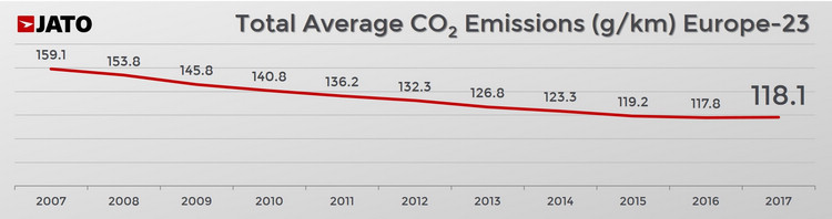新車二氧化碳的平均排放量自2000年開始有紀錄以來就呈現下滑趨勢,直到2017年卻一反常態出現正成長。