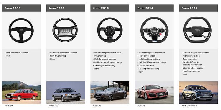 早期的Audi 80使用的方向盤,除了轉向和喇叭幾乎沒有其他附屬功能,如今Q4 e-tron GT方向盤的用料材質與造型全面革新,早已成為車輛運作的重要核心。