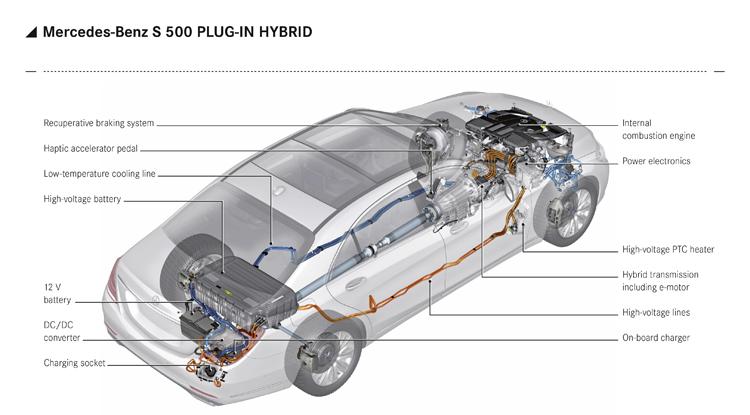 系統剖析圖,變速箱內藏有電動馬達與多一組離合器,大容量磷酸鋰鐵電池放在後行李廂,變壓器與充電口在右後燈組。模組化系統可快速應用於大多數車系,不必變動車體。