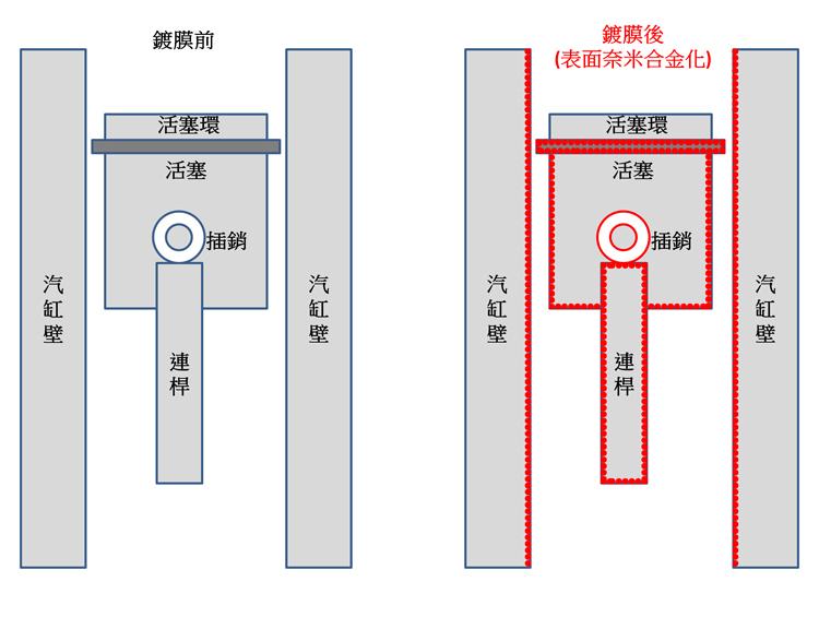 PCS奈米鍍膜利用奈米合金化的原理,改變金屬元件表面的材質。