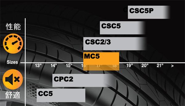 MC5在原廠定位中,為兼顧舒適與性能的產品,這也是多數開車族期待的選擇。