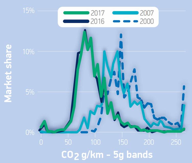 科技的進步讓汽車的單位碳排量朝向降低的趨勢,在2017年則出現微妙右傾的反彈。