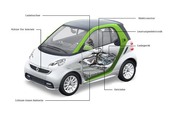 蓄電池對於電動車與Hybrid車而言是非常重要的元件。例如純電動的SMART fortwo electric drive,鋰離子電池就完全佔據了它的底盤。