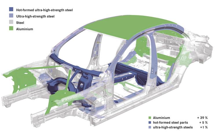 車體結構的鋁合金使用比例增加到48%,加上其他輕量化部分,足足減重100公斤,當然能有更好的節能與操控性。