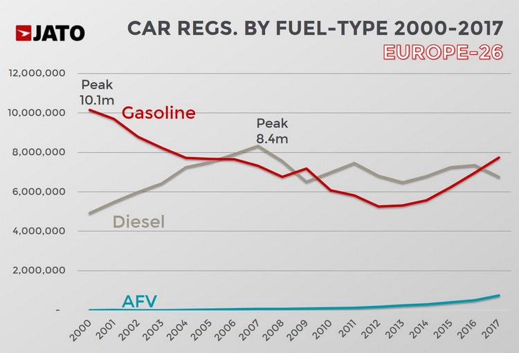 統計顯示,歐洲在經濟低迷的期間,汽油車一度反攻躍居主流,之後迅速被柴油車超前,去年則再度受到多數買家青睞。