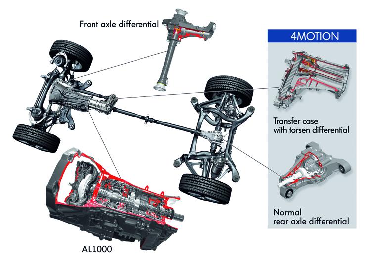 4MOTION系統在強大的電子輔助科技支援下,具備一定程度的越野能力。