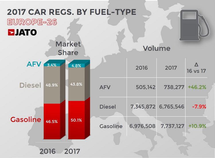柴油車讓出的市場大部分都被汽油車搶走,綠能車龐大的增幅無法改變身為小眾市場的事實。