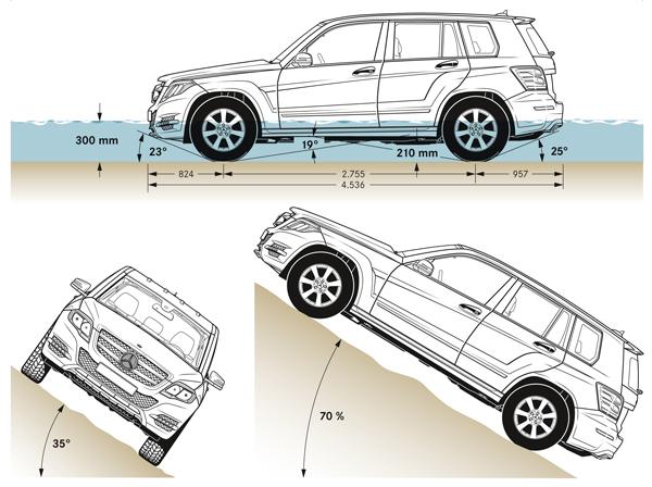 GLK越野性能圖示:側傾可達35度,並可攀上70%的坡道。