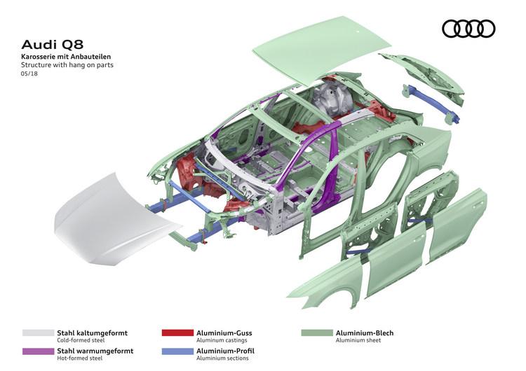 Q8依舊使用高比例的鋁合金材質作為其抑制車重的手段,同時複合材料的應用,也為車身結構提供更強固的保障。