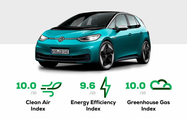 Volkwagen集團旗下品牌在這次評比中的表現普遍都相當突出,其中VW ID.3電動車更以接近完美的成績取得最高5顆星的評鑑結果。