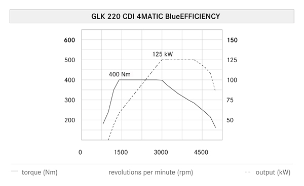 GLK 220 CDI的引擎表現,從1400rpm到3000rpm都有400Nm的大扭力(40.8kgm),相當夠用!