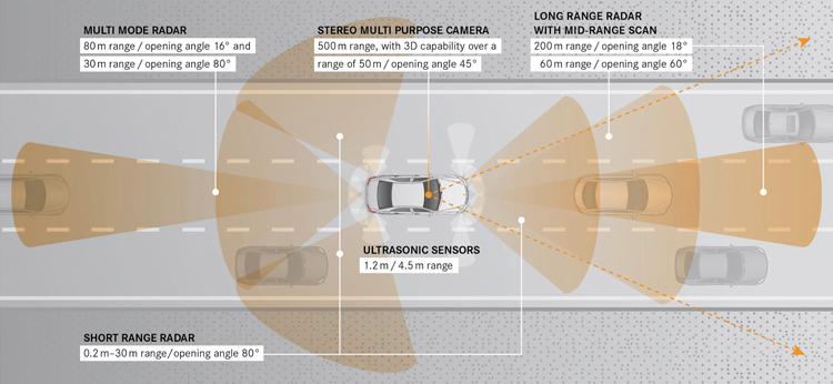 拜中華民國管最寬的NCC所賜,這套當今最先進的Intelligent Drive主動安全系統迄今仍無法引進。從E到S到C-Class,我們繼續等下去吧!