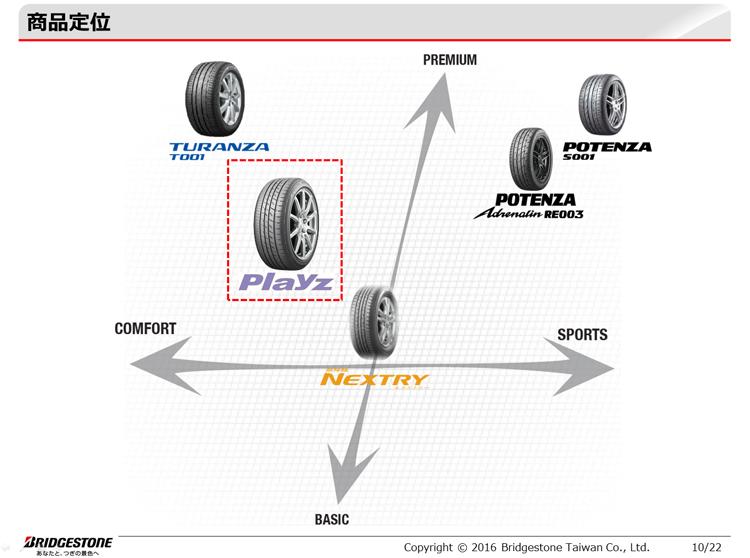 原廠賦予PLAYZ的定位介於NEXTRY與TURANZA之間。