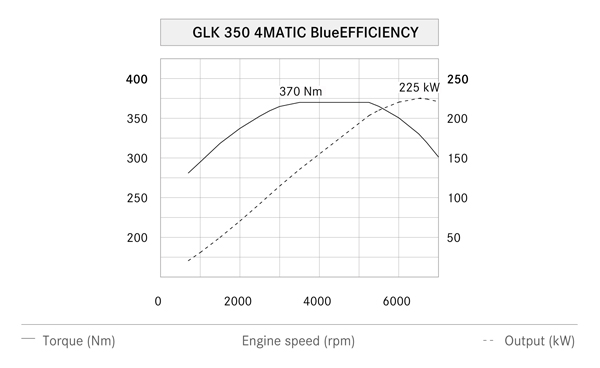 汽油款GLK 350的引擎雖然扭力只有370Nm,最高馬力達225kW(306hp),動力十分充沛。