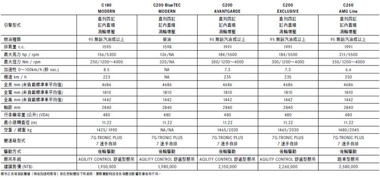 預估七月底發表的C-Class,台灣賓士事先公佈引進車款與建議售價。