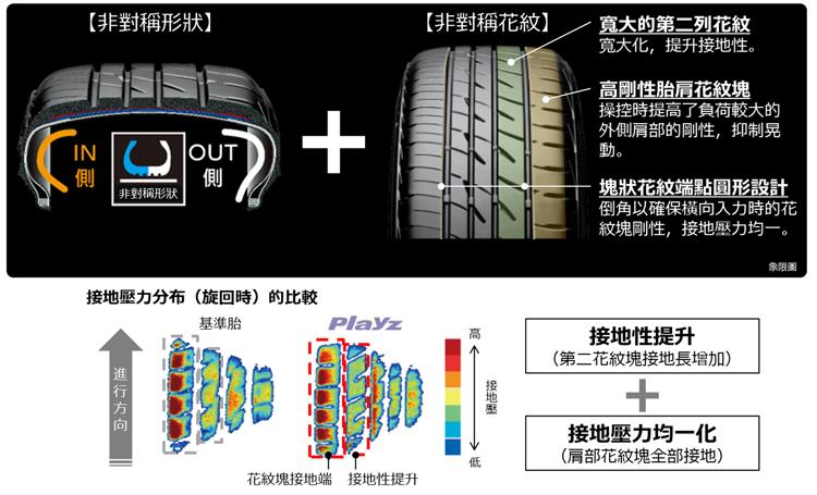 利用不對稱的花紋與胎塊剛性的調整讓輪胎的接地性提升,並使接地壓力平均化提升抓地力與耐磨度。