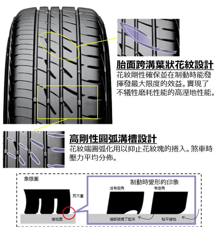 採用胎面跨溝葉狀花紋增加排水性,花紋末端加入圓弧倒角設計,讓輪胎在煞車的受力面積更為均衡。