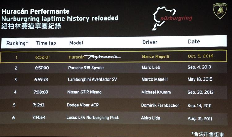 鈕柏林單圈速度已經成為性能車比拼重要依據,本次量產街車之王由Huracan Performante搶下頭銜。