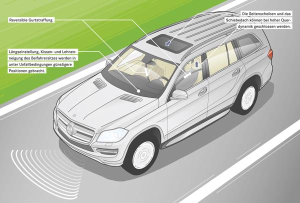 G-Class上的PRE-SAFE系統,PRE-SAFE現在已遍及M-BENZ各車系,不是高等級車專利。
