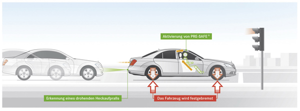 PRE-SAFE PLUS示意,被後方追撞時立即煞停車輛,減低乘客所受衝擊並避免追撞前車。