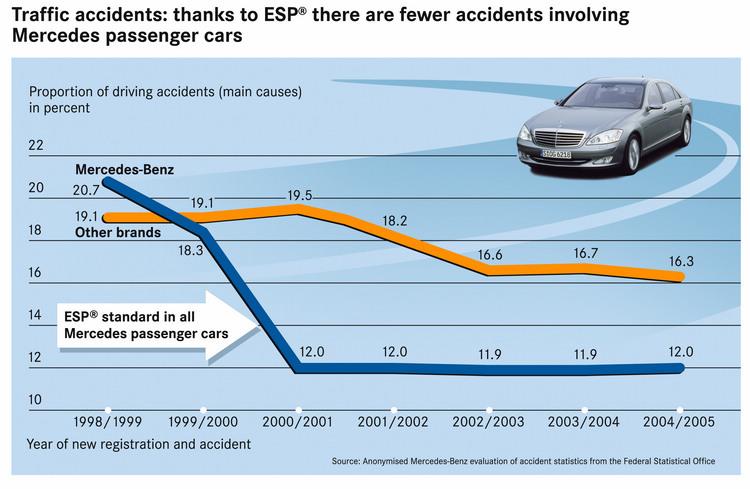 統計證明,在ESP尚未強制搭載的年代,自1999年起全車系標配ESP的M-Benz車輛,發生事故的案件明顯低於其他車廠的車型,類似的統計報告最終也導致歐美先進國家陸續強制要求車廠必須安裝ESP。