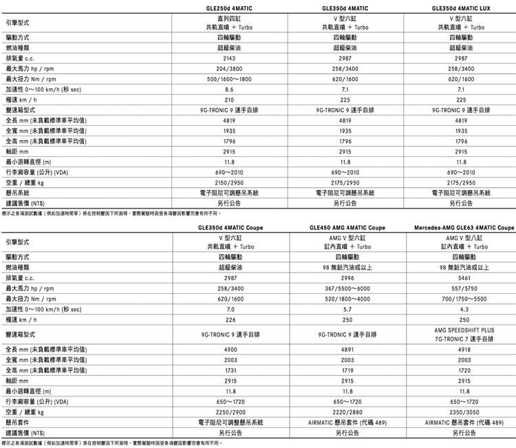 預定引進之GLE與GLE Coupe規格表,價格將於上市時公佈。