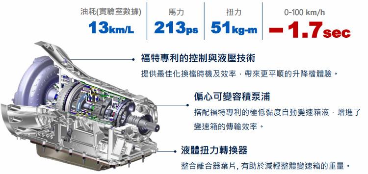 同樣與Ranger Raptor性能皮卡共用的十速手自排變速箱,和新的動力系統匹配完美。